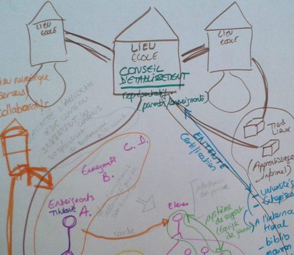 Coaching des Possibles et Questions Numériques
