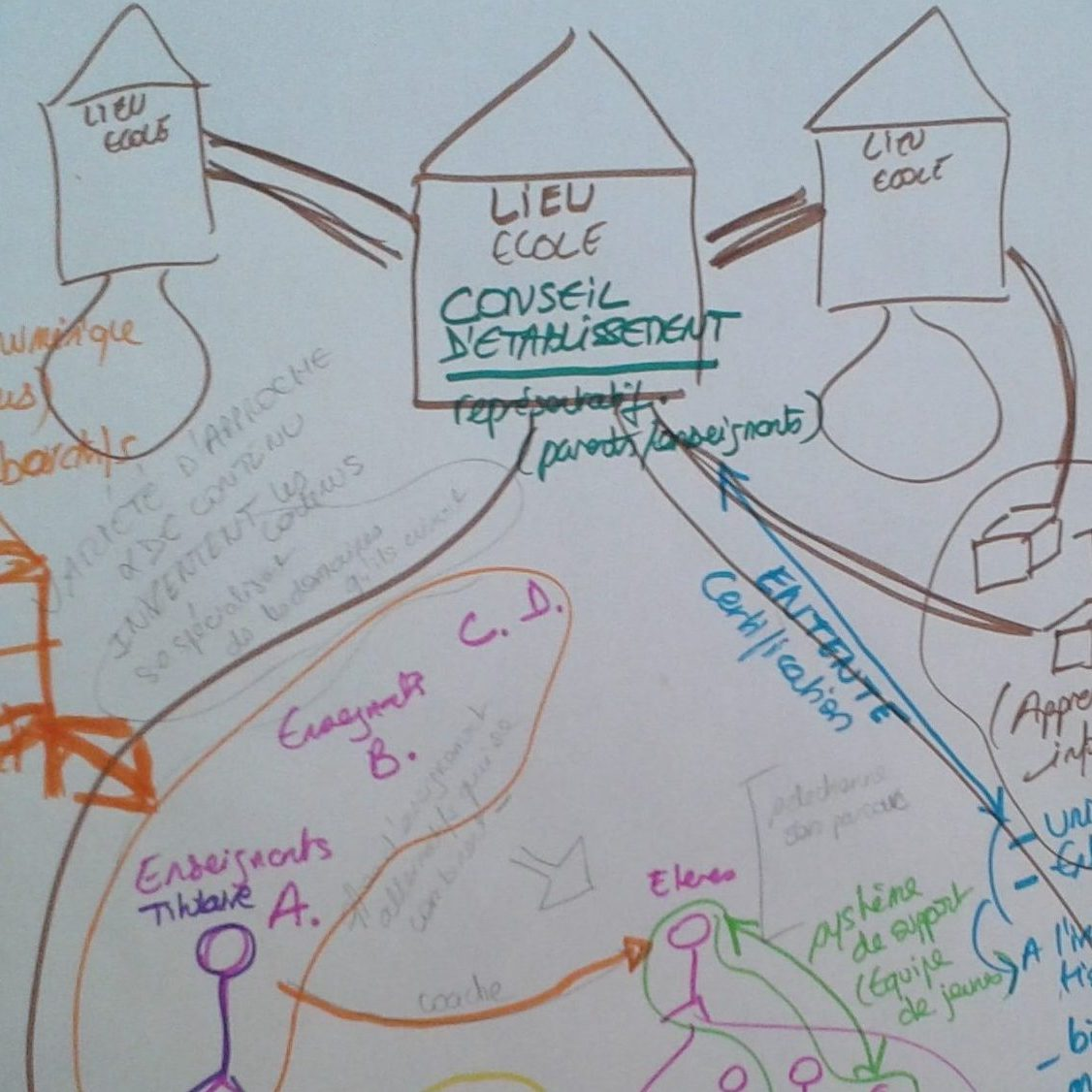 Coaching des Possibles<br/>Questions Numériques<br/>